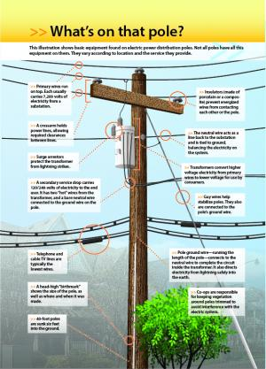 What's on that pole? diagram